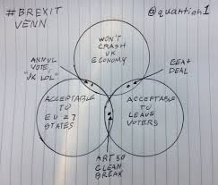 Venn Diagram Pic Brexit Has Put The Uk In An Impossible Position This Venn Diagram