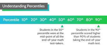 Match Quantile Measures To Grade Levels Quantile