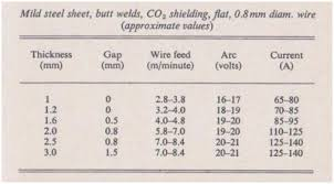 Veracious Tig Welder Settings Chart Mig Welding Gas Flow
