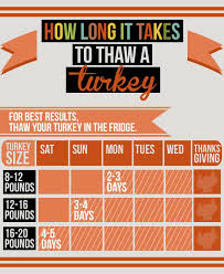 Turkey Thaw Time Chart Heres How To Thaw A Frozen Turkey