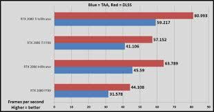 Gtx 1080 Chart Nvidia Geforce Rtx 2080 Vs Gtx 1080 Ti Which Graphics Card