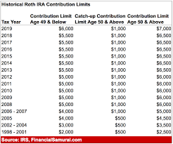 Why I Never Contributed To A Roth Ira But Why You Probably