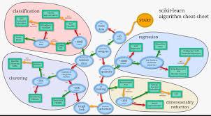 Machine Learning Cheat Sheet For Scikit Learn