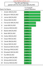 MACALINO Last Name Statistics by MyNameStats.com