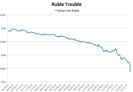 Why You Should Care About The Collapsing Russian Ruble