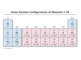 Periodic Properties of - ppt video online download