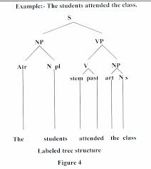 best images of sentence structure diagram generator   sentence    sentence tree diagrams