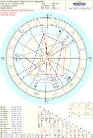 Pramukh Swami Birth Chart Gold Bangles In Srf The Gold Scales