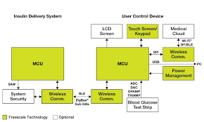 wifi block diagram   printable wiring diagram schematic harness        wireless insulin pump on wifi block diagram