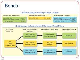 discount on bonds payable balance sheet bonds balance sheet