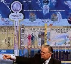 John Hagee Tribulation Chart Image Result For John Hagee Revelation Timeline Chart John