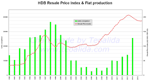 Hdb Resale Price Index Chart Hdb Price Trends Will Housing Prices Drop Or Rise In 2020 Teoalida Website