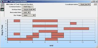 Gantt Chart Components Gantt Charts Analytica Wiki
