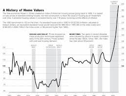 Housing Prices Bay Area Chart Bay Area Housing Bubble August 2006