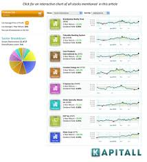 Crobex Index Chart 20 Stocks In A New Uptrend With Bullish Options Sentiment