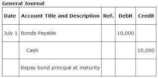 discount on bonds payable balance sheet bonds payable