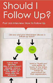 images about post interview follow up on  the job interview is over now what well a followup is in order but how when check out this handy infographic that we created to help you figure out