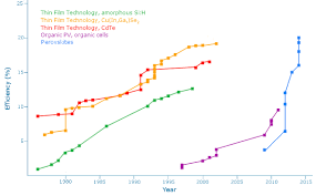 Perovskite Solar Cell Efficiency Chart Perovskite Efficiency Time Graph Perovskite Solar Cell