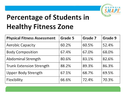 Fitnessgram Healthy Fitness Zone Chart 2018 Created By Healthmpowers Ppt Download