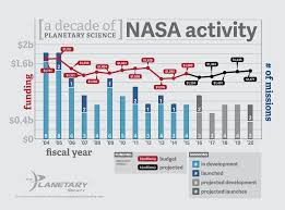 Spacex Chart Nasas Planetary Science Division Funding And Number Of