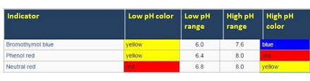 Bacterial Culture Media Their Ph Indicators And Color Of