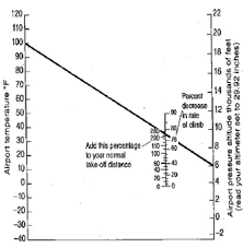 Temperature Vs Altitude Chart Chapter 9 5 Solutions Understanding Weather And Climate
