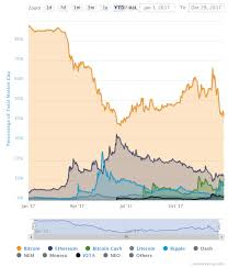Ripple Currency Chart Ripple Soars Becomes Second Biggest Cryptocurrency By
