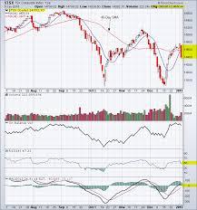 Tsx Index Chart Analysis Tradeonline Ca