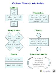 words in algebraic expressions handout great for pre algebra esl students and real algebra the academic age of math