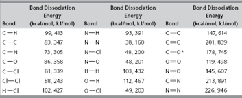 Energy Bond Chart Solved Acetylene Is The Fuel Used In Welding Torches A