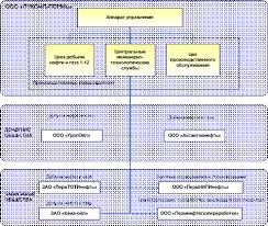 Анализ и совершенствование системы управления предприятием на  Структура Группы предприятий ЛУКОЙЛ ПЕРМЬ на ноябрь 2010 год