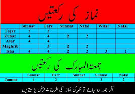 30 Conclusive Daily Namaz Chart