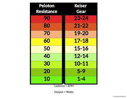 Peloton Keiser Resistance Conversion Chart Sipping Shopping
