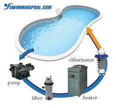 how an inground pool works inground pool filter system w44