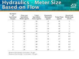 Sprinkler Pipe Schedule Chart Nfpa 13 Sprinkler Pipe Sizing Chart Www Bedowntowndaytona Com