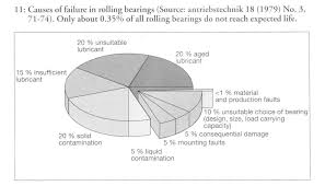 Bearing Chart Bearing Failure Analysis Best Practices