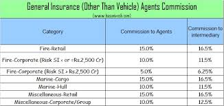 Vehicle Insurance Vehicle Insurance India