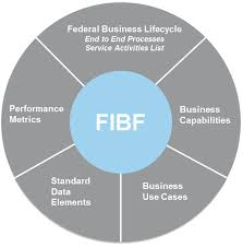 Ussgl Chart Of Accounts Federal Integrated Business Framework Financial Management