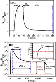 Responses To 50 Ppm H2s For The Micro Nanostructured In2o3