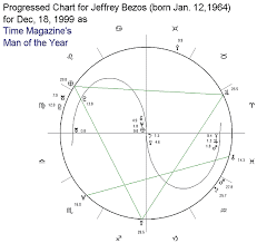 Financial Astrology Software And First Trade Data Amazon
