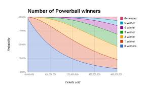 Powerball Winning Chart Heres When Math Says You Should Start To Care About