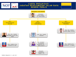 Official Website Road Safety Department Of Malaysia Jkjr
