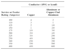 Service Entrance Cable Size Chart 400 Amp Service Entrance 1 Mobile Ufer Ground Size For Home