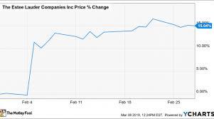 Why Estee Lauder Stock Jumped 15 Last Month Nasdaq