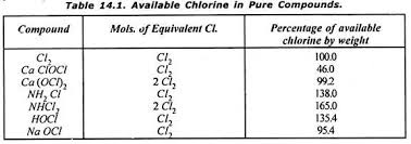 essay on disinfection of water water treatment water engineering available chlorine in pure compounds