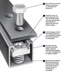 visual guide of how unistrut works