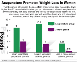 acupuncture for weight loss weight loss tips in urdu for women in urdu by dr khurram for men for women in urdu zubaida tarq photos