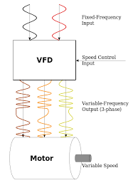 3 phase ac motor wiring diagram images white red also 3 phase wiring diagram on vfd motor wiring diagram