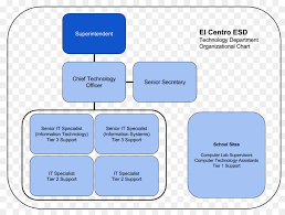 Information System Department Organizational Chart School Background Png Download 960 720 Free Transparent