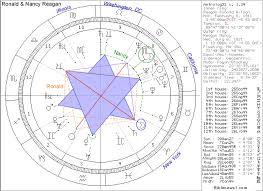 Nancy Reagan Birth Chart Biblical Astrology